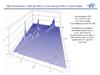 Синхронное и несинхронное поведение двухвального ГТД, каскадная диаграмма
